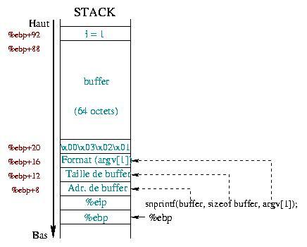 Secure programming - Part 4 : format strings